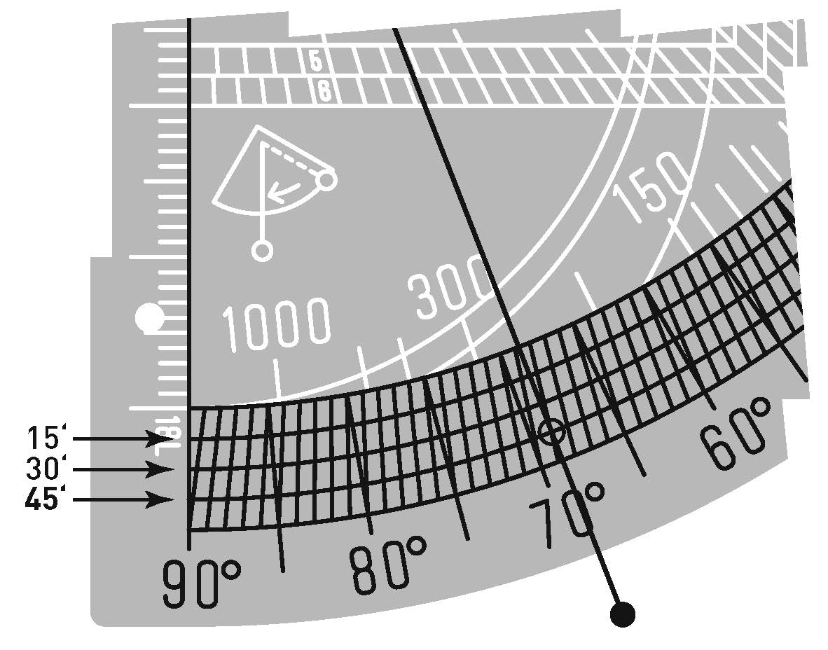 The graduations of the transversal inclinometer scale.