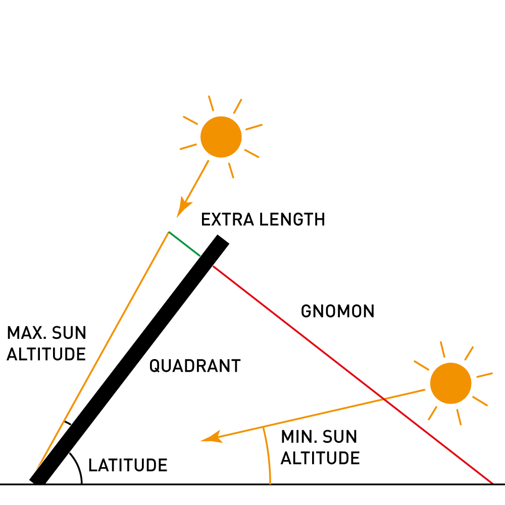 Gnomon setup for the Wndsn Telemeter Quadrant as an Equatorial Sundial.